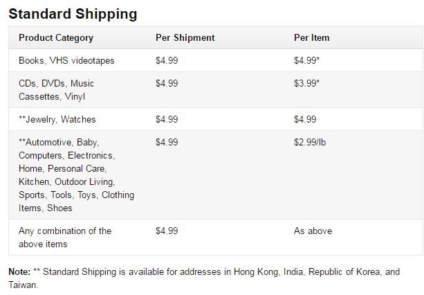 美国亚马逊直邮运费上调,境内免邮回归35美金